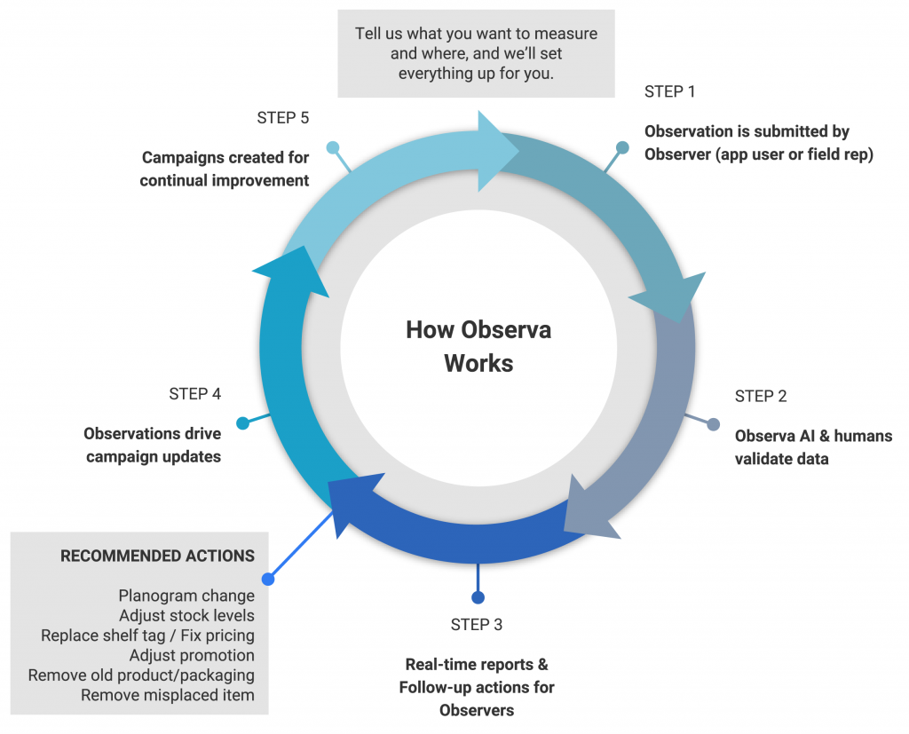 Step 1: Observation is submitted by Observer / Step 2: Observa AI & humans validate data / Step 3: Real-time reports & Follow-up actions for Observers // RECOMMENDED ACTIONS: Planogram change, adjust stock levels, replace shel tag/fix pricing, adjust promotion, remove old product/packaging, remove misplaced item // STEP 4: Observer feedback drives campaign updates / STEP 5: Further training observations created